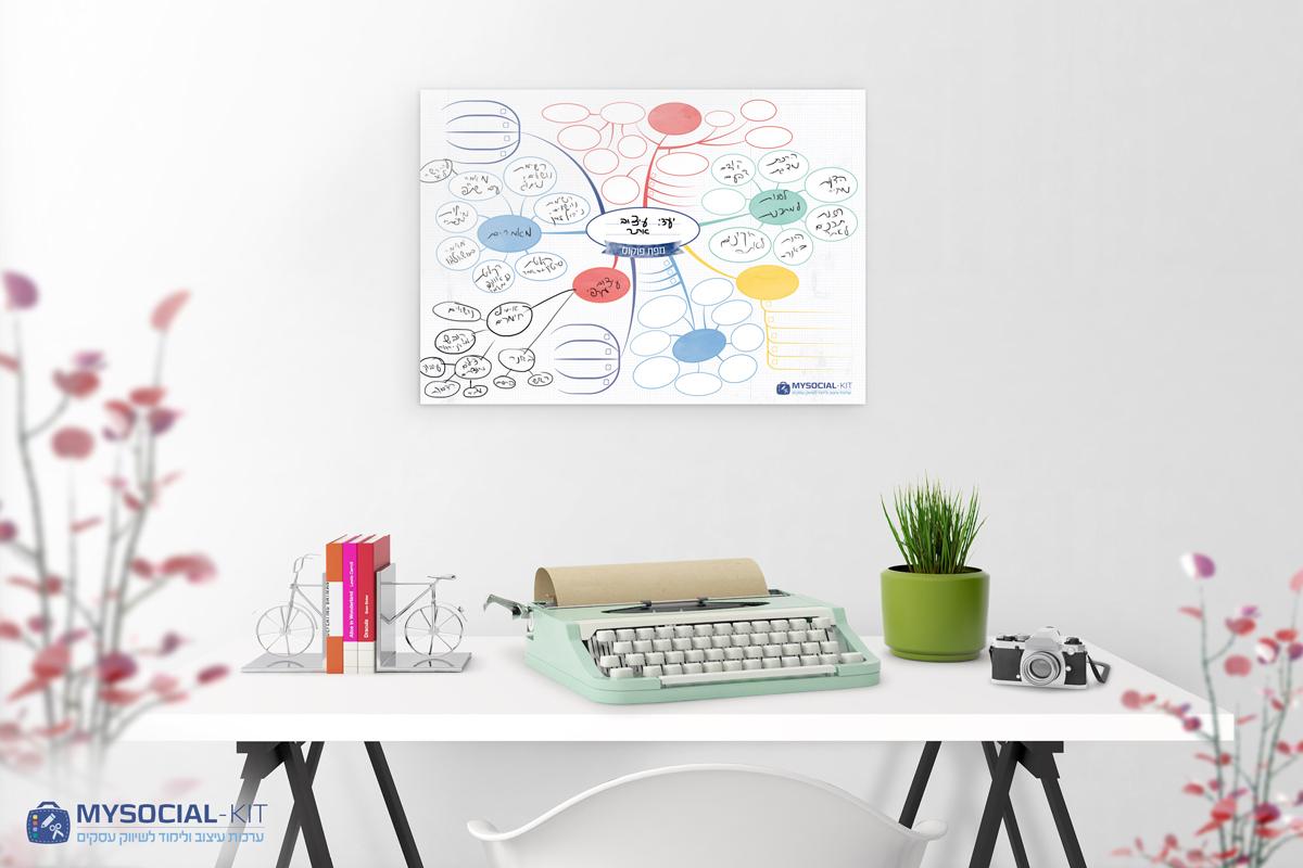 מפת-פוקוס-מפת-חשיבה-מפת-דרכים- מפת-אוצר-מפת-מיקוד להגדרת יעדים ומשימות, מפת דרכים לפעולה